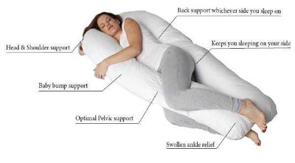 Comfort U Total Body Pillow DIagrams